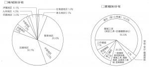 日本産機新聞の地域別分布と業種別分布
