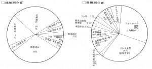 金型新聞の地域別分布と業種別分布